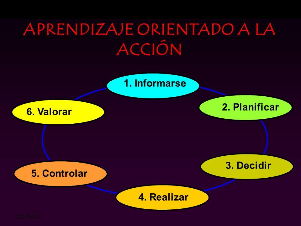 02/02/2014 APRENDIZAJE ORIENTADO A LA ACCIÓN Es más propiamente un método para organizar los objetivos y contenidos de un currículo. Consiste en utili