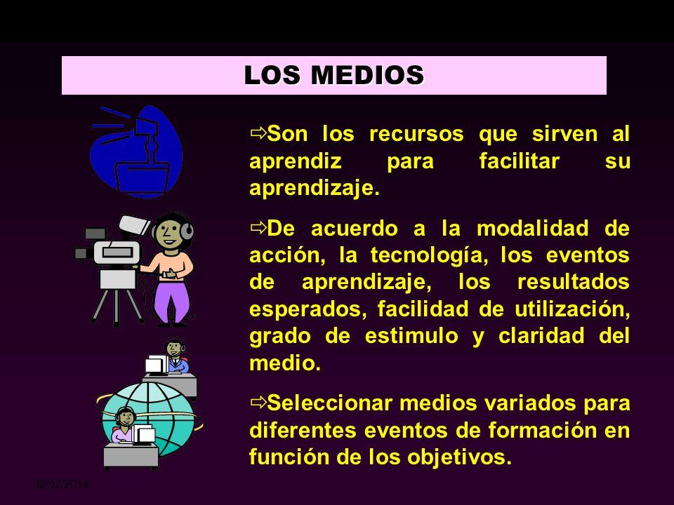 02/02/2014 ESTILOS PEDAGÓGICOS Los centrados en el aprendizaje activo, desarrollan aptitudes para: pensar de modo creativo Tomar decisiones Solucionar