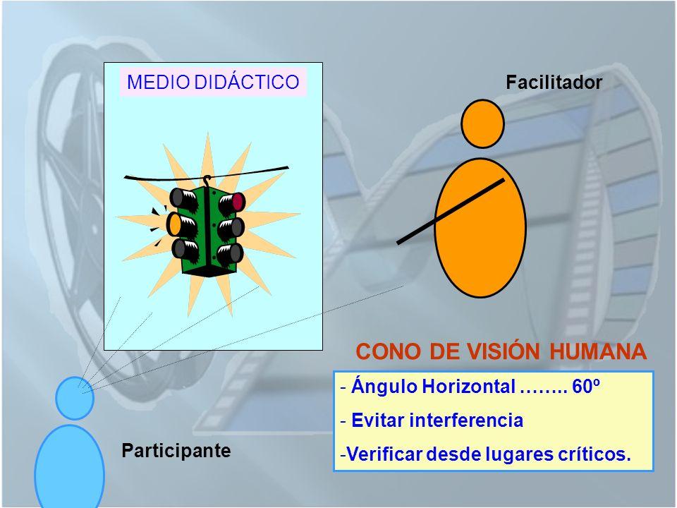 MEDIO DIDÁCTICOFacilitador Participante CONO DE VISIÓN HUMANA - Ángulo Horizontal ……..