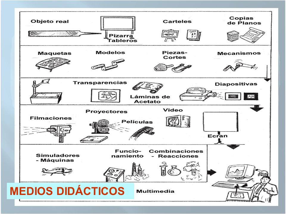OBJETIVOS DE LOS MEDIOS DIDÁCTICOS 3.- ILUSTRAR : Ayudar a formar imágenes correctas. Contribuir a la formación de conceptos exactos de temas de difíc