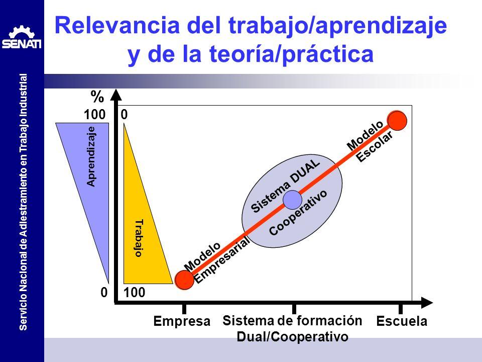 Servicio Nacional de Adiestramiento en Trabajo Industrial Relevancia del trabajo/aprendizaje y de la teoría/práctica Aprendizaje Trabajo 0 100 100 0 M