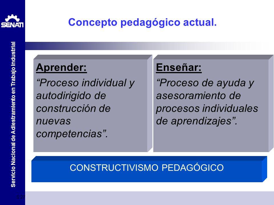 Servicio Nacional de Adiestramiento en Trabajo Industrial 5:29 Concepto pedagógico actual. Aprender: Proceso individual y autodirigido de construcción