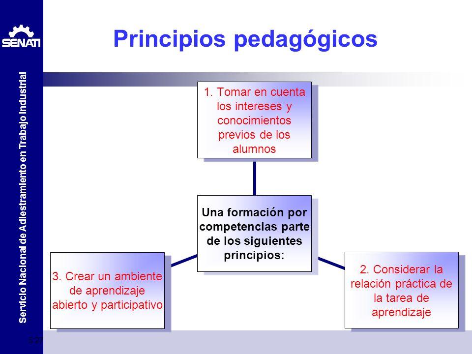 Servicio Nacional de Adiestramiento en Trabajo Industrial 5:29 Principios pedagógicos Una formación por competencias parte de los siguientes principio