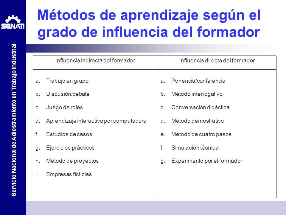 Servicio Nacional de Adiestramiento en Trabajo Industrial 5:29 Métodos de aprendizaje según el grado de influencia del formador a.Trabajo en grupo b.D