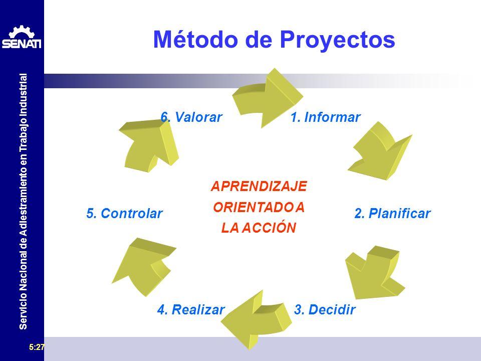Servicio Nacional de Adiestramiento en Trabajo Industrial 5:29 Método de Proyectos 1. Informar 2. Planificar 3. Decidir 4. Realizar 5. Controlar 6. Va