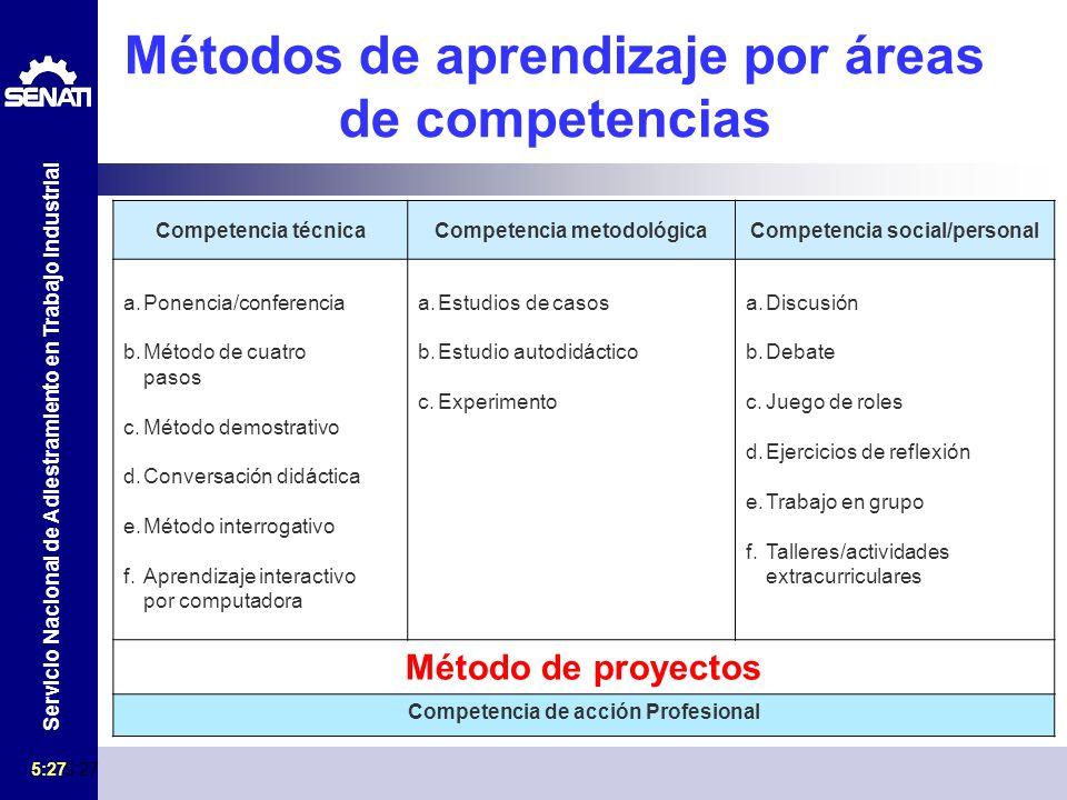 Servicio Nacional de Adiestramiento en Trabajo Industrial 5:29 Métodos de aprendizaje por áreas de competencias Competencia técnicaCompetencia metodol