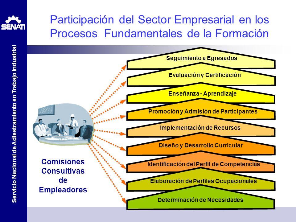 Servicio Nacional de Adiestramiento en Trabajo Industrial Determinación de Necesidades Seguimiento a Egresados Evaluación y Certificación Enseñanza -