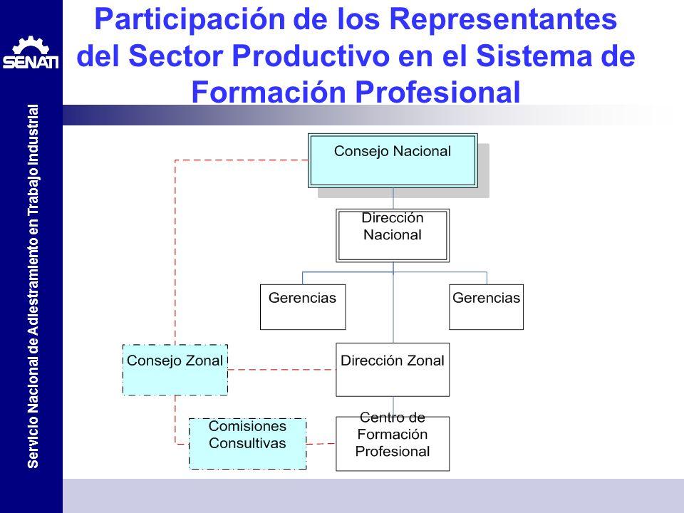 Servicio Nacional de Adiestramiento en Trabajo Industrial Participación de los Representantes del Sector Productivo en el Sistema de Formación Profesi