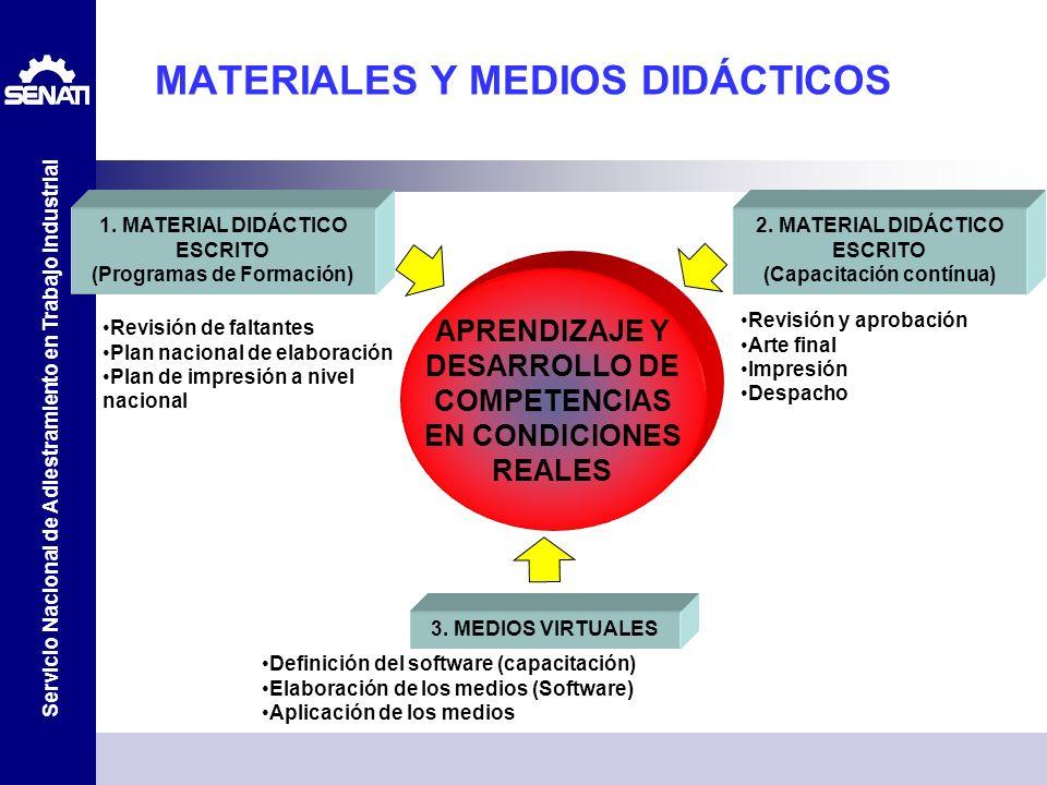 Servicio Nacional de Adiestramiento en Trabajo Industrial MATERIALES Y MEDIOS DIDÁCTICOS 1. MATERIAL DIDÁCTICO ESCRITO (Programas de Formación) 2. MAT