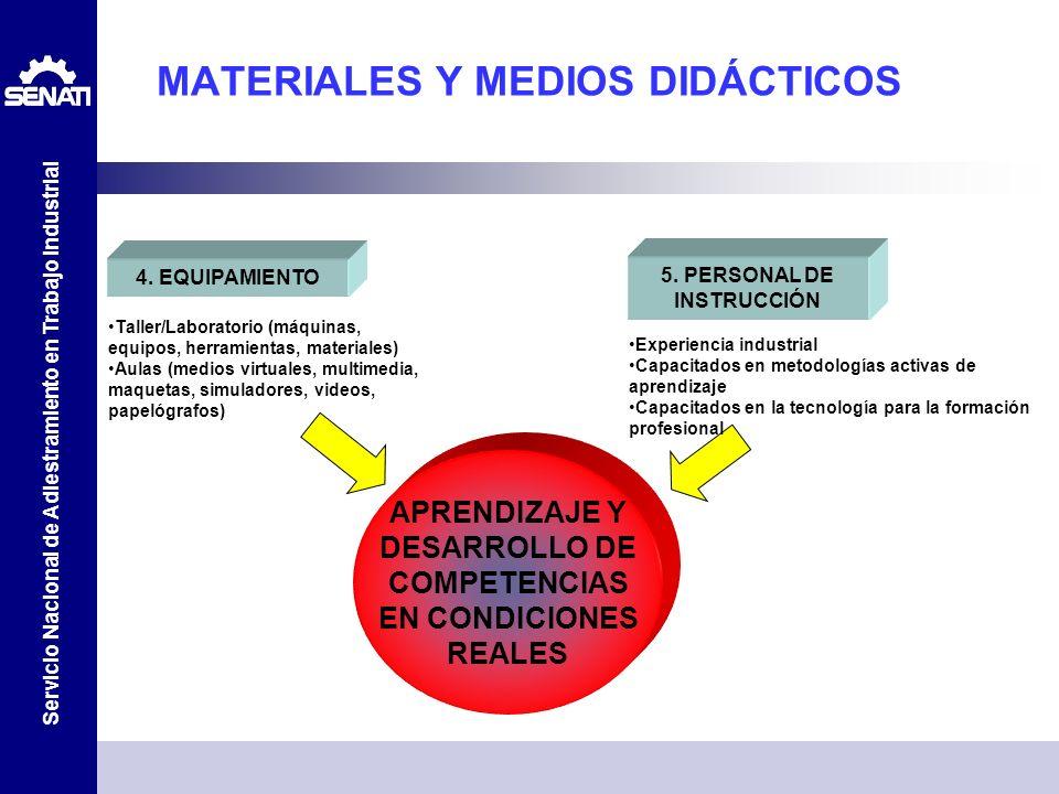 Servicio Nacional de Adiestramiento en Trabajo Industrial MATERIALES Y MEDIOS DIDÁCTICOS APRENDIZAJE Y DESARROLLO DE COMPETENCIAS EN CONDICIONES REALE