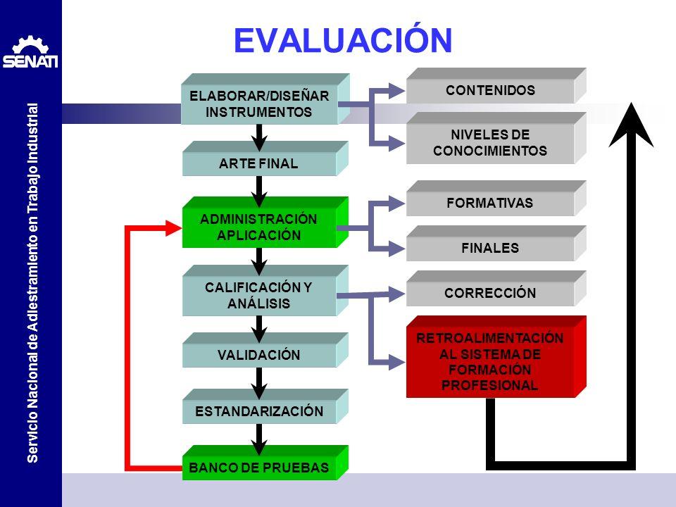 Servicio Nacional de Adiestramiento en Trabajo Industrial EVALUACIÓN ELABORAR/DISEÑAR INSTRUMENTOS ARTE FINAL ADMINISTRACIÓN APLICACIÓN CALIFICACIÓN Y
