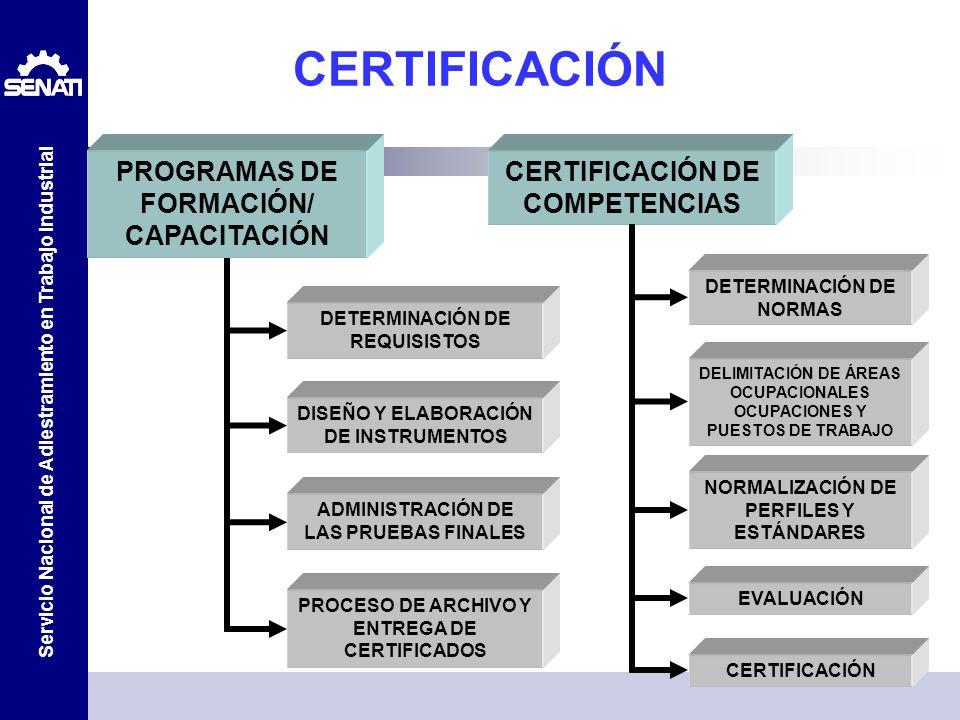 Servicio Nacional de Adiestramiento en Trabajo Industrial CERTIFICACIÓN PROGRAMAS DE FORMACIÓN/ CAPACITACIÓN CERTIFICACIÓN DE COMPETENCIAS DISEÑO Y EL
