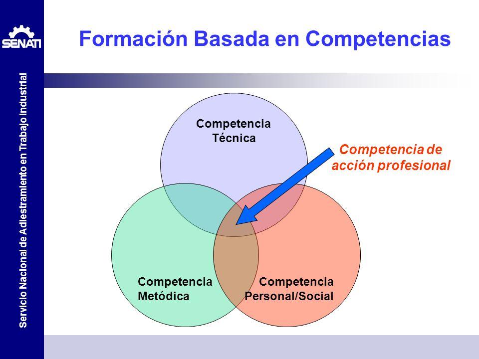 Servicio Nacional de Adiestramiento en Trabajo Industrial Formación Basada en Competencias Competencia Técnica Competencia Metódica Competencia Person