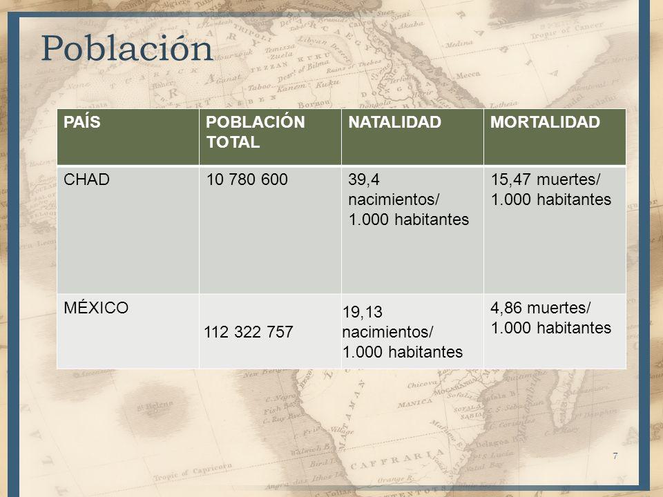7 Población PAÍSPOBLACIÓN TOTAL NATALIDADMORTALIDAD CHAD10 780 60039,4 nacimientos/ 1.000 habitantes 15,47 muertes/ 1.000 habitantes MÉXICO 112 322 75