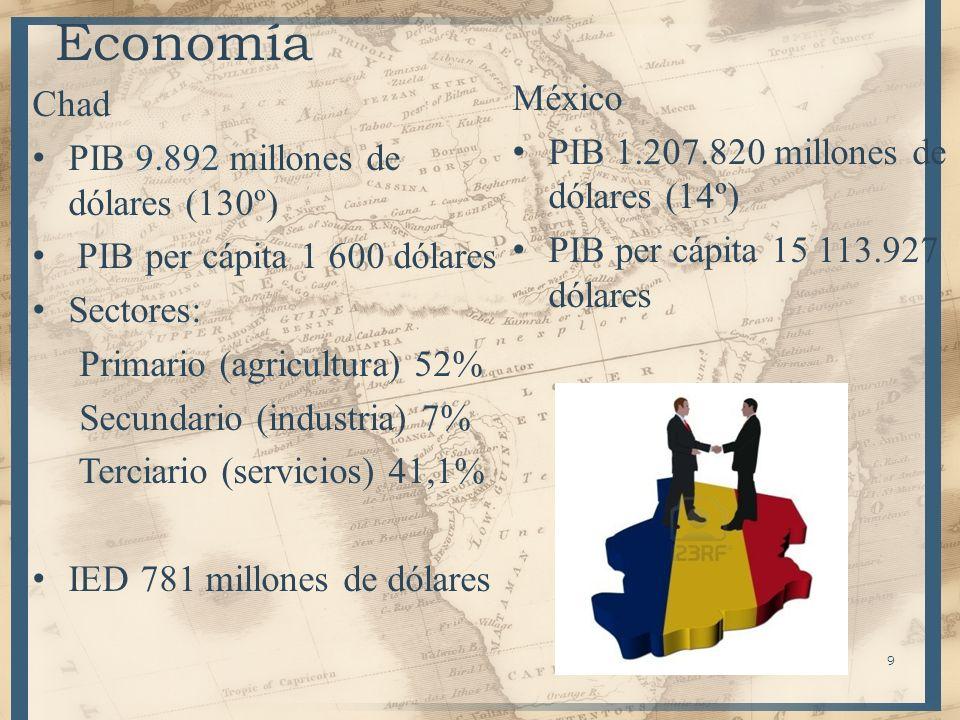 9 Economía México PIB 1.207.820 millones de dólares (14º) PIB per cápita 15 113.927 dólares Chad PIB 9.892 millones de dólares (130º) PIB per cápita 1
