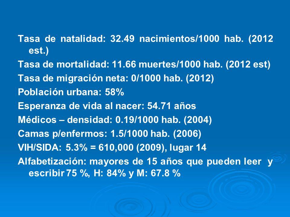 Tasa de natalidad: 32.49 nacimientos/1000 hab. (2012 est.) Tasa de mortalidad: 11.66 muertes/1000 hab. (2012 est) Tasa de migración neta: 0/1000 hab.