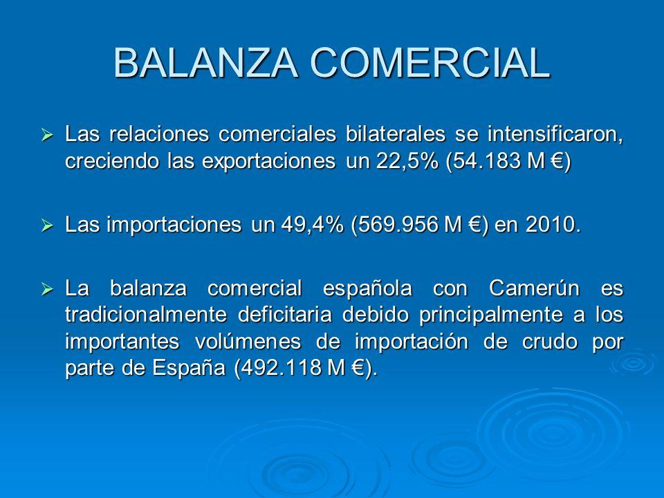 BALANZA COMERCIAL Las relaciones comerciales bilaterales se intensificaron, creciendo las exportaciones un 22,5% (54.183 M ) Las relaciones comerciale