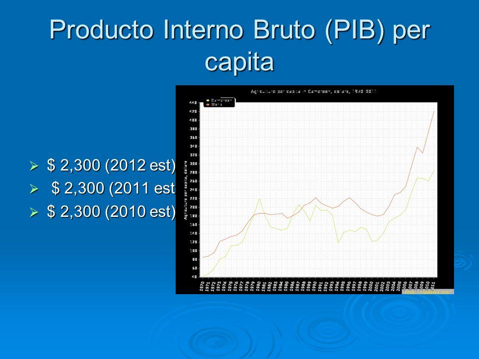 Producto Interno Bruto (PIB) per capita $ 2,300 (2012 est) $ 2,300 (2012 est) $ 2,300 (2011 est) $ 2,300 (2011 est) $ 2,300 (2010 est) $ 2,300 (2010 e