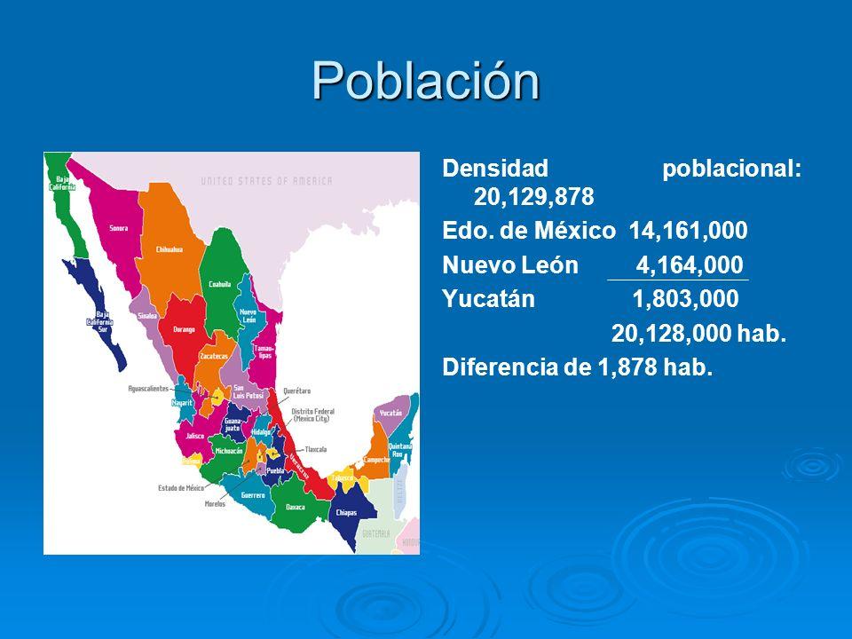 Población Densidad poblacional: 20,129,878 Edo. de México 14,161,000 Nuevo León 4,164,000 Yucatán 1,803,000 20,128,000 hab. Diferencia de 1,878 hab.