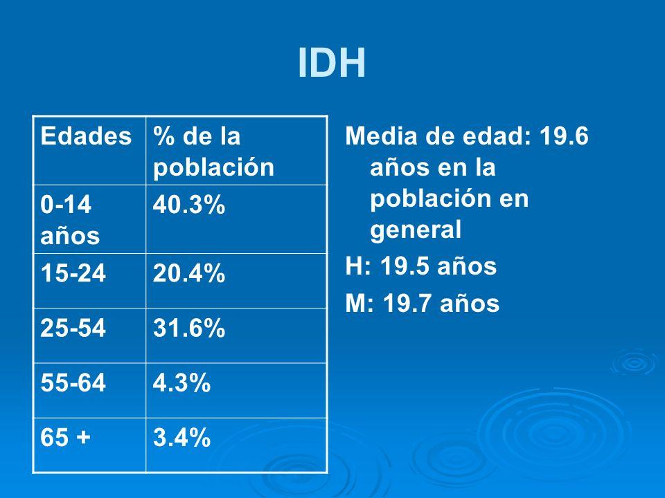 IDH Edades% de la población 0-14 años 40.3% 15-2420.4% 25-5431.6% 55-644.3% 65 +3.4% Media de edad: 19.6 años en la población en general H: 19.5 años