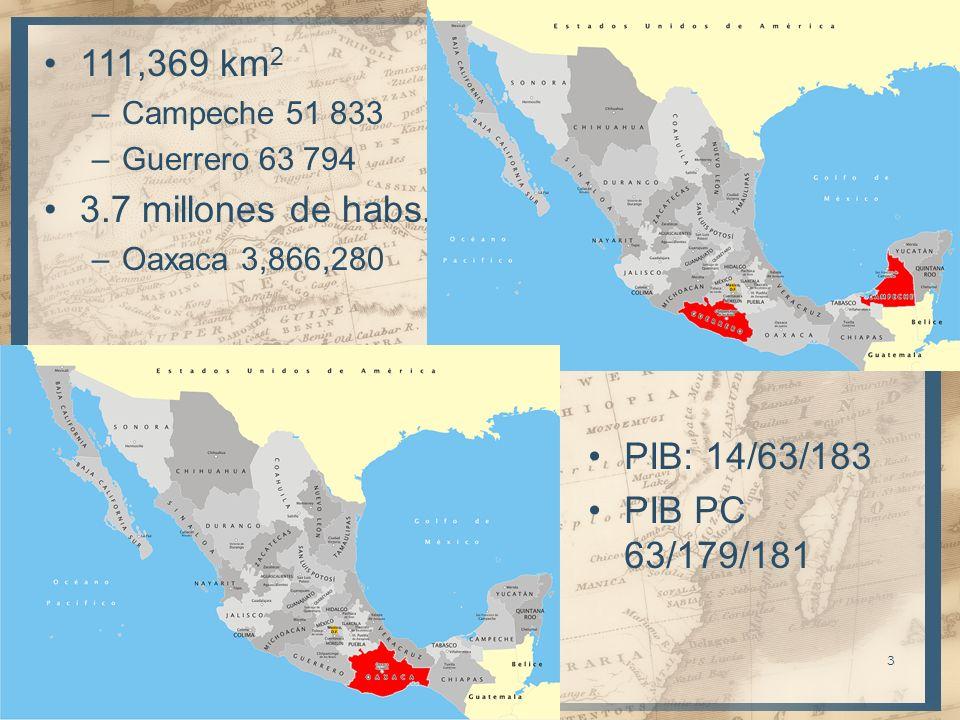 111,369 km 2 –Campeche 51 833 –Guerrero 63 794 3.7 millones de habs. –Oaxaca 3,866,280 3 PIB: 14/63/183 PIB PC 63/179/181