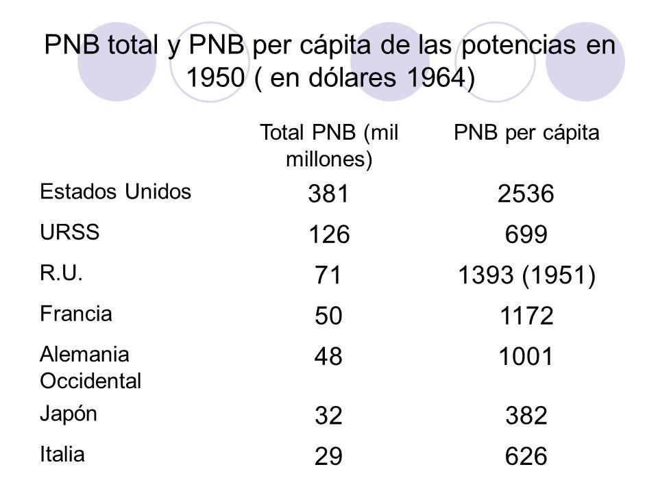 PNB total y PNB per cápita de las potencias en 1950 ( en dólares 1964) Total PNB (mil millones) PNB per cápita Estados Unidos 3812536 URSS 126699 R.U.