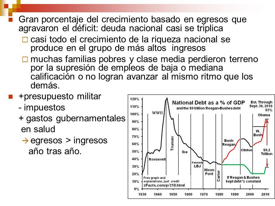 12 Gran porcentaje del crecimiento basado en egresos que agravaron el déficit: deuda nacional casi se triplica casi todo el crecimiento de la riqueza
