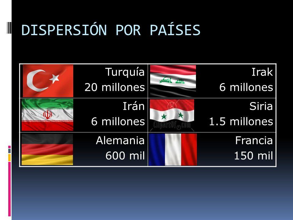 DISPERSIÓN POR PAÍSES Turquía 20 millones Irak 6 millones Irán 6 millones Siria 1.5 millones Alemania 600 mil Francia 150 mil