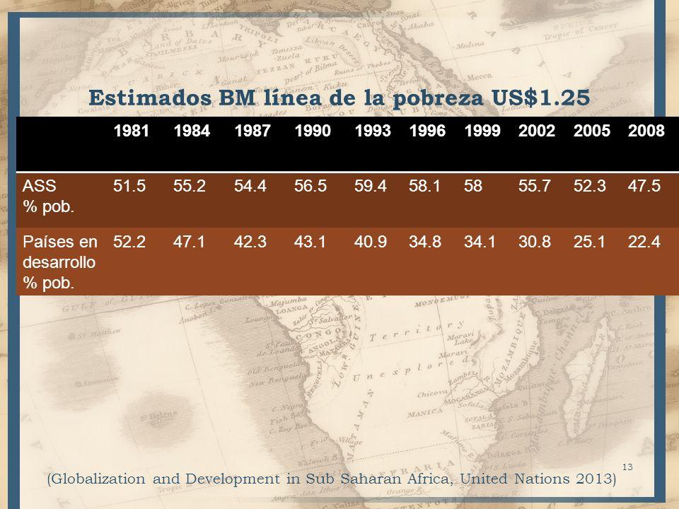 Estimados BM línea de la pobreza US$1.25 1981198419871990199319961999200220052008 ASS % pob. 51.555.254.456.559.458.15855.752.347.5 Países en desarrol