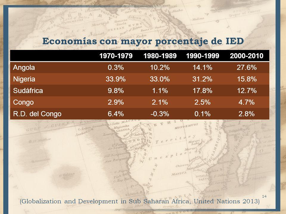 Economías con mayor porcentaje de IED 1970-19791980-19891990-19992000-2010 Angola0.3%10.2%14.1%27.6% Nigeria33.9%33.0%31.2%15.8% Sudáfrica9.8%1.1%17.8