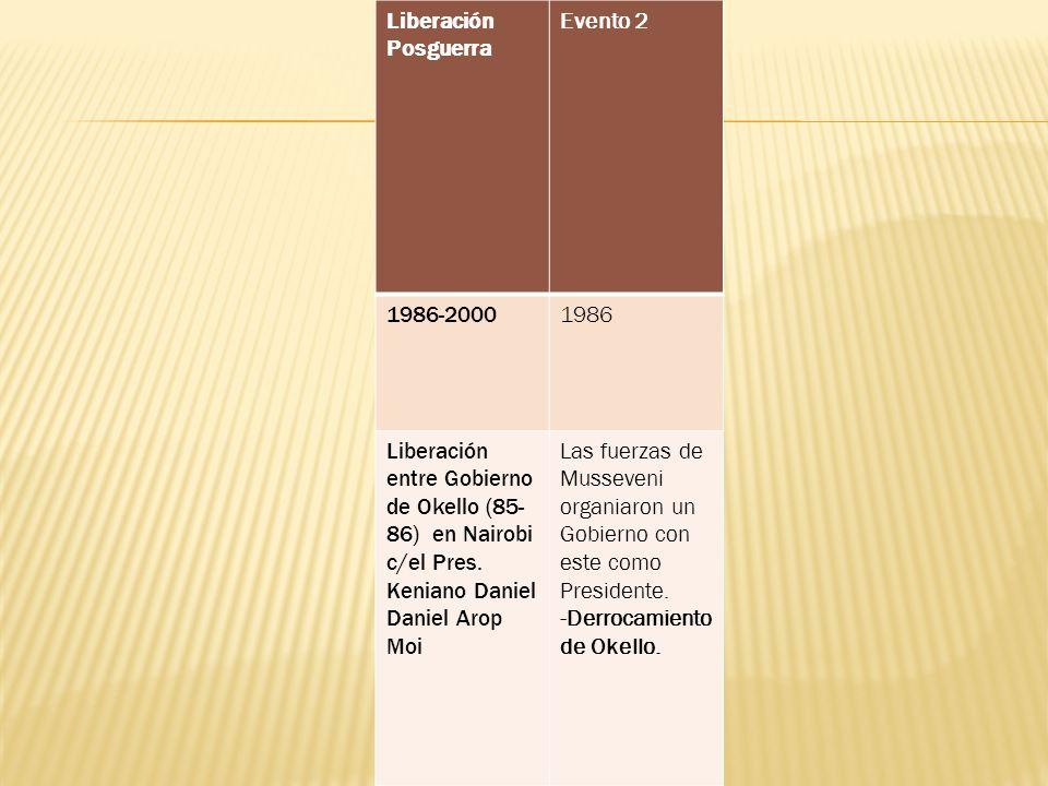 Liberación Posguerra Evento 2 1986-20001986 Liberación entre Gobierno de Okello (85- 86) en Nairobi c/el Pres. Keniano Daniel Daniel Arop Moi Las fuer