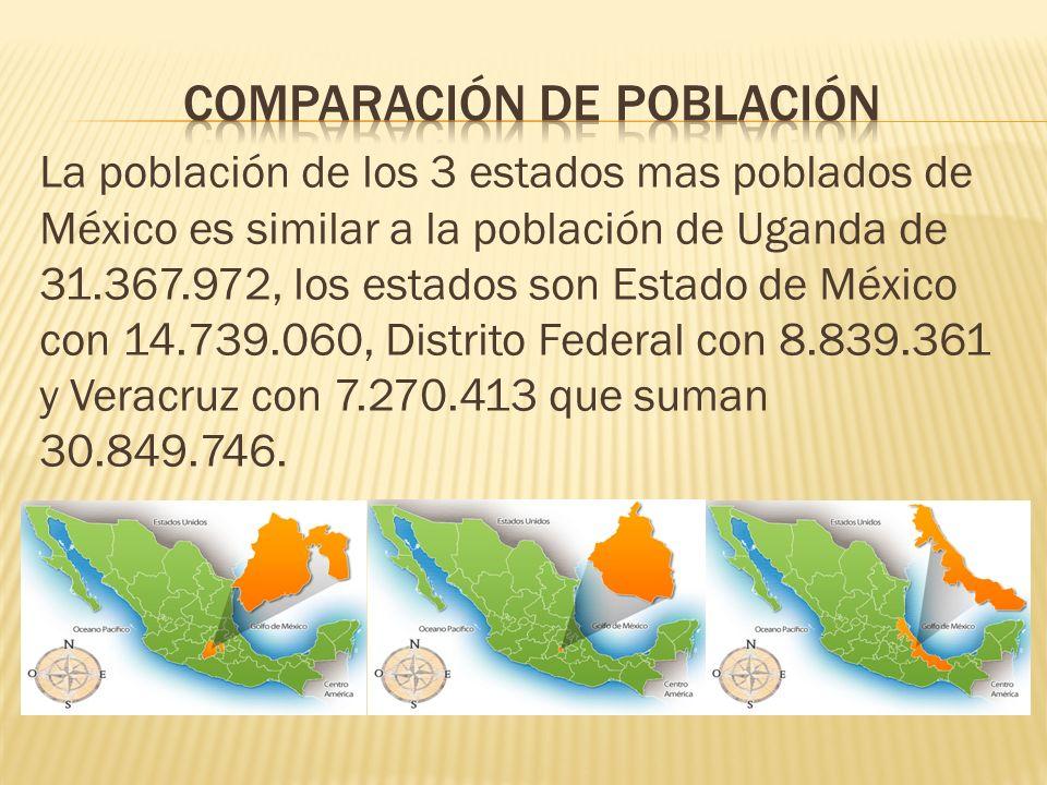 La población de los 3 estados mas poblados de México es similar a la población de Uganda de 31.367.972, los estados son Estado de México con 14.739.06
