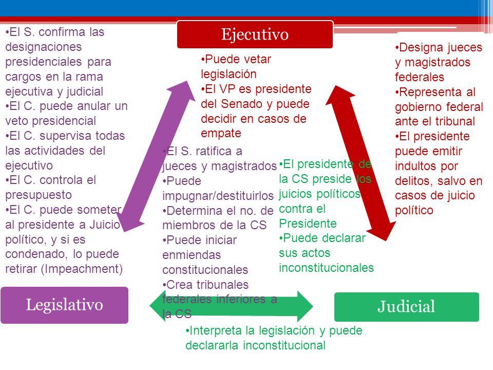 Ejecutivo Judicial Legislativo Designa jueces y magistrados federales Representa al gobierno federal ante el tribunal El presidente puede emitir indul