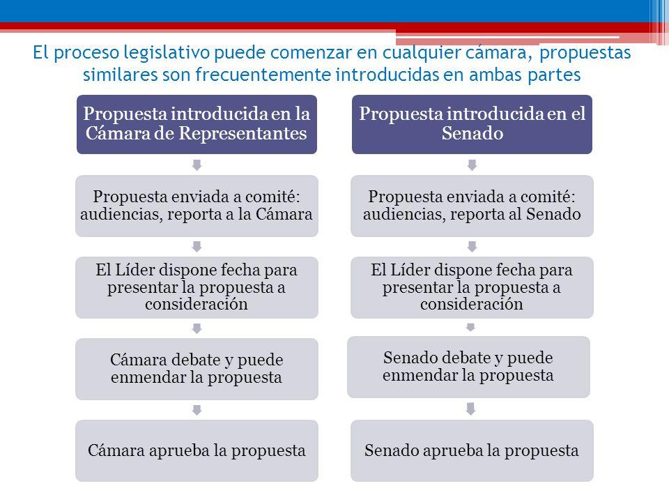 El proceso legislativo puede comenzar en cualquier cámara, propuestas similares son frecuentemente introducidas en ambas partes Propuesta introducida