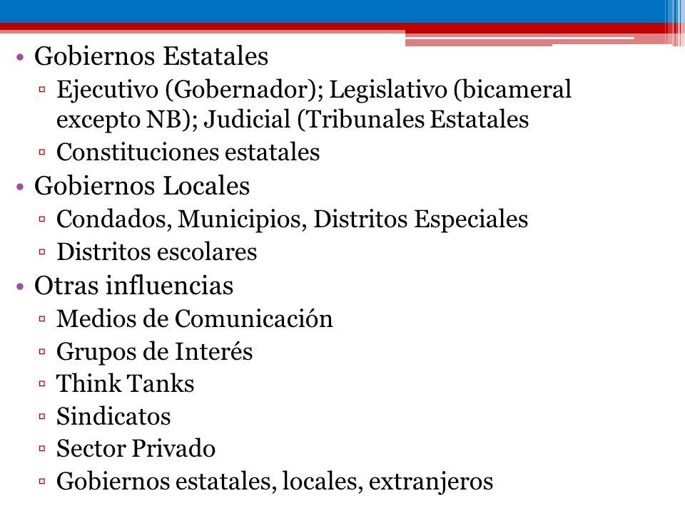 Gobiernos Estatales Ejecutivo (Gobernador); Legislativo (bicameral excepto NB); Judicial (Tribunales Estatales Constituciones estatales Gobiernos Loca