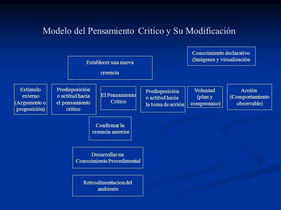 Modelo del Pensamiento Critico y Su Modificación Establecer una nueva creencia Conocimiento declarativo (Imágenes y visualización Voluntad (plan y com