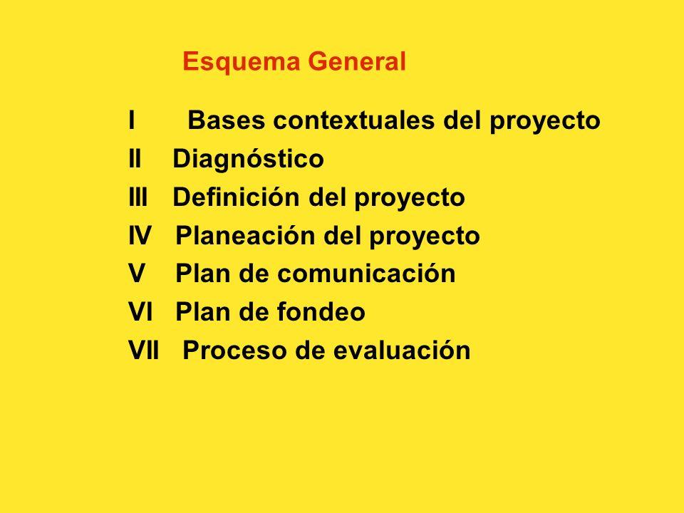 Requisitos para un proyecto 1. Permitir toma de decisiones 2. Ser coherente entre sus fases 3. Ser fruto de procesos anteriores y origen de procesos f