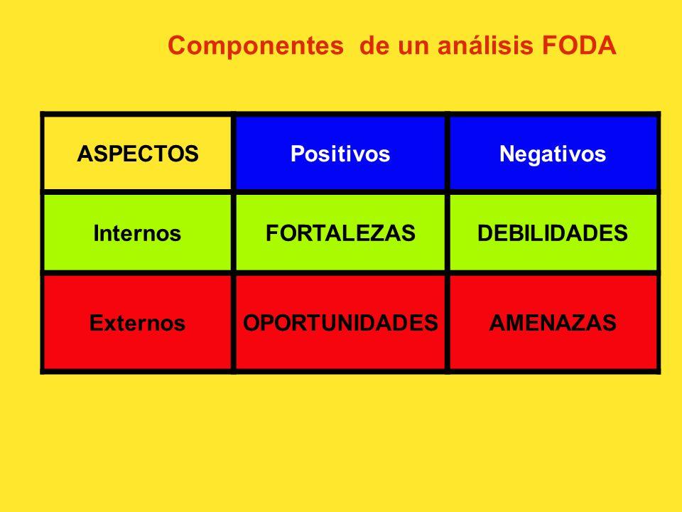 Análisis interno del equipo Para llevar a cabo este análisis hay una metodología usada por la planeación estratégica en las empresas el: FODA Fortalez