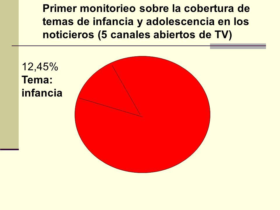 12,45% Tema: infancia Primer monitorieo sobre la cobertura de temas de infancia y adolescencia en los noticieros (5 canales abiertos de TV)