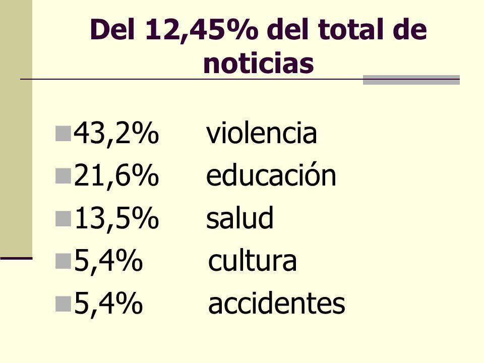 Del 12,45% del total de noticias 43,2% violencia 21,6% educación 13,5% salud 5,4% cultura 5,4% accidentes