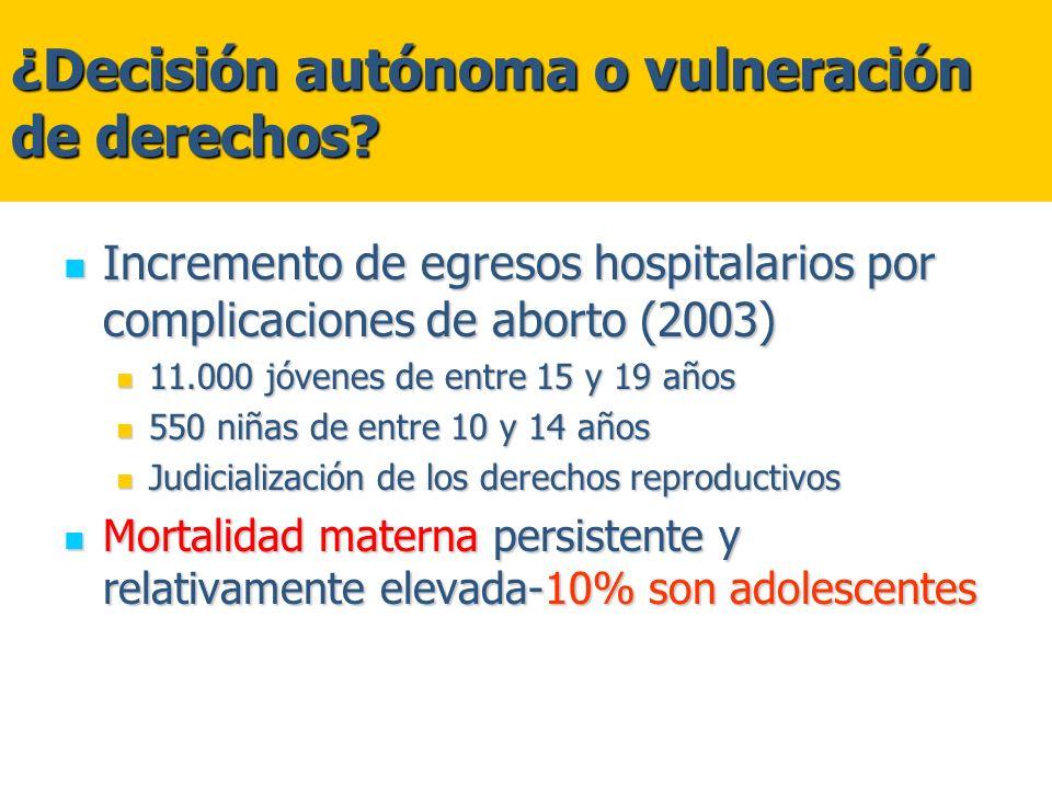 Incremento de egresos hospitalarios por complicaciones de aborto (2003) Incremento de egresos hospitalarios por complicaciones de aborto (2003) 11.000