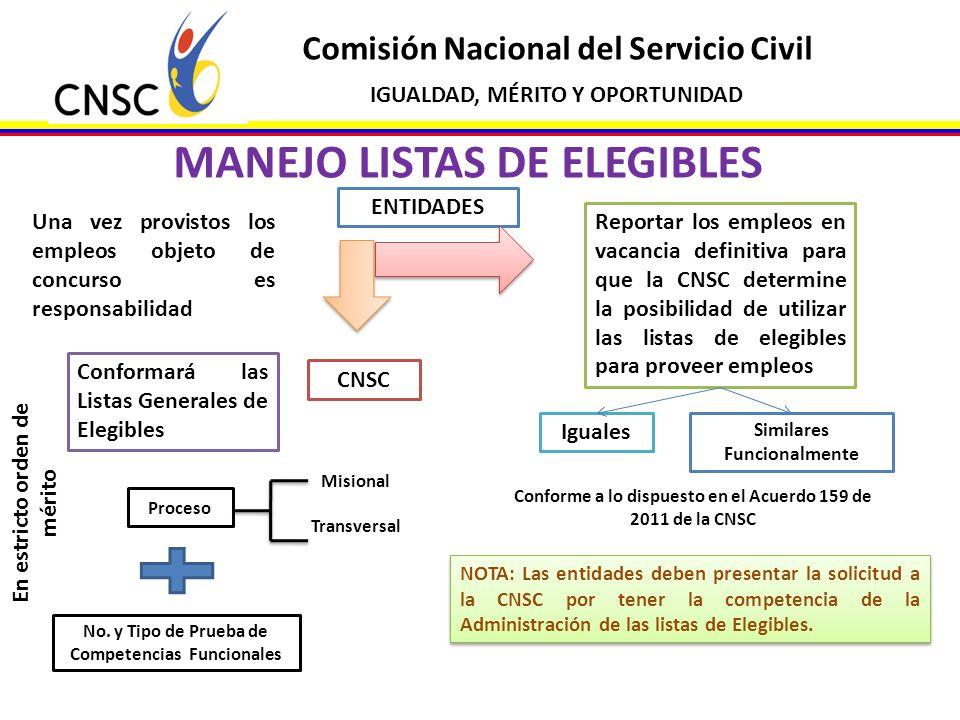 Comisión Nacional del Servicio Civil IGUALDAD, MÉRITO Y OPORTUNIDAD MANEJO LISTAS DE ELEGIBLES Una vez provistos los empleos objeto de concurso es res