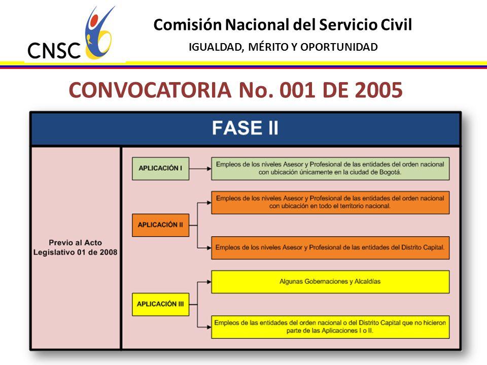 Comisión Nacional del Servicio Civil IGUALDAD, MÉRITO Y OPORTUNIDAD CONFORMACIÓN LISTA DE ELEGIBLES Artículo 31.