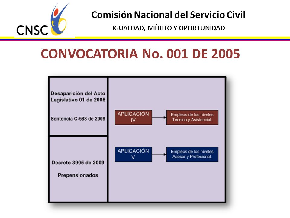 Comisión Nacional del Servicio Civil IGUALDAD, MÉRITO Y OPORTUNIDAD CONVOCATORIA No. 001 DE 2005