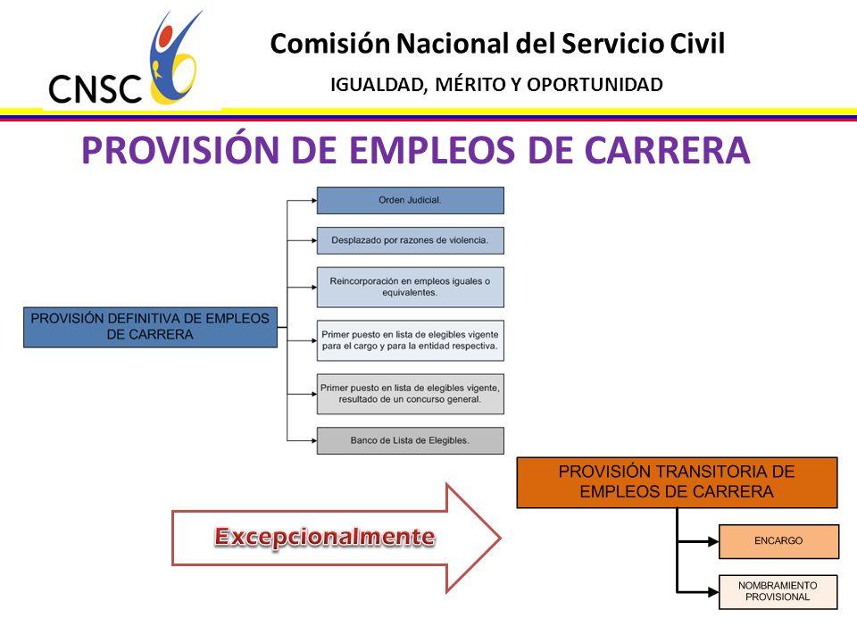 Comisión Nacional del Servicio Civil IGUALDAD, MÉRITO Y OPORTUNIDAD FORMAS DE PROVISIÓN TRANSITORIA DE EMPLEOS (Art.