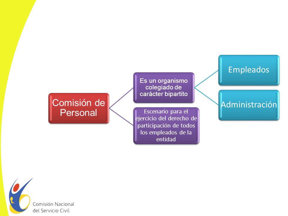 CONFORMACIÓN DE LA COMISIÓN DE PERSONAL Dos representantes de la Entidad u organismo designados por el nominador o por quien haga sus veces.