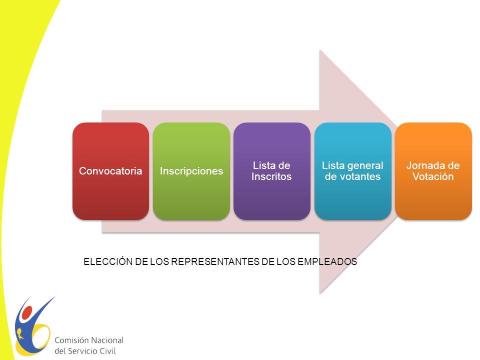 PROCESO DE ELECCIÓN REPRESENTANTES DE LOS EMPLEADOS 1.Convocatoria.