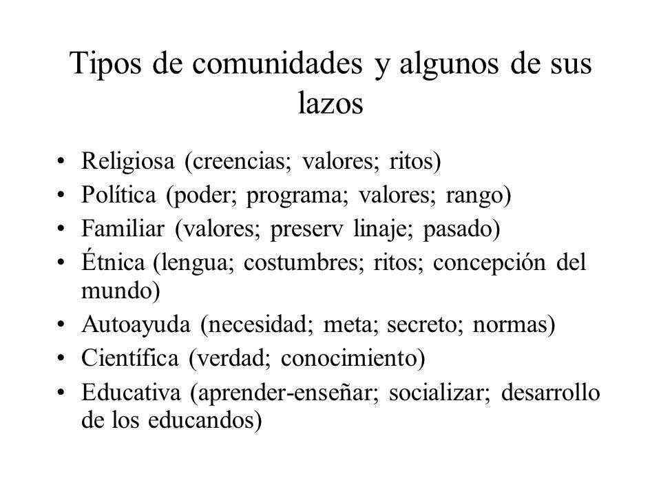 Tipos de comunidades y algunos de sus lazos Religiosa (creencias; valores; ritos) Política (poder; programa; valores; rango) Familiar (valores; preser