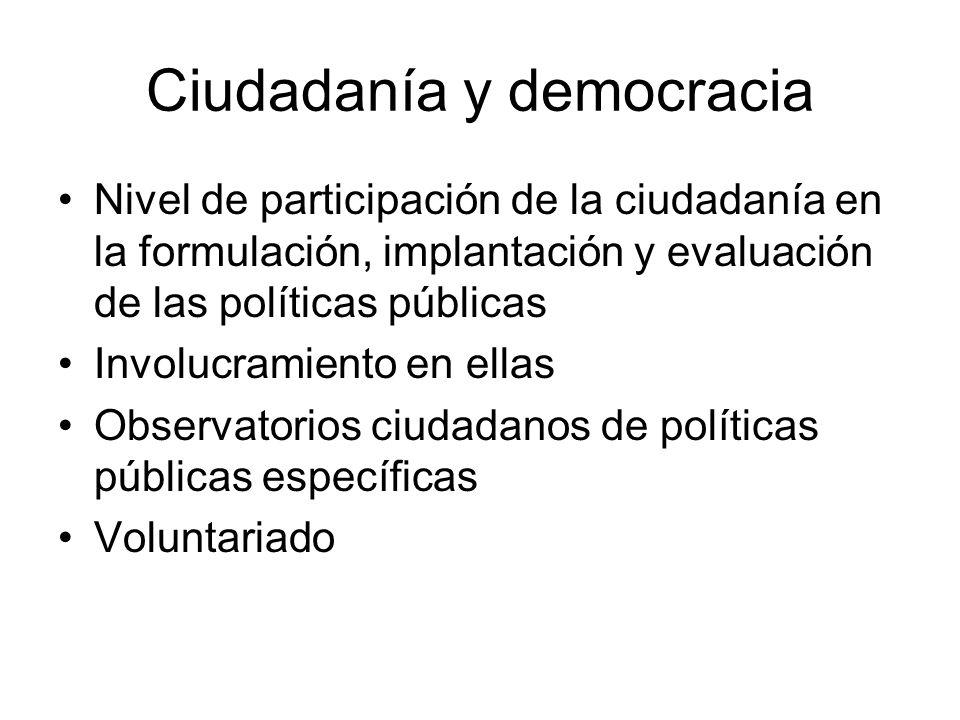 Ciudadanía y democracia Nivel de participación de la ciudadanía en la formulación, implantación y evaluación de las políticas públicas Involucramiento
