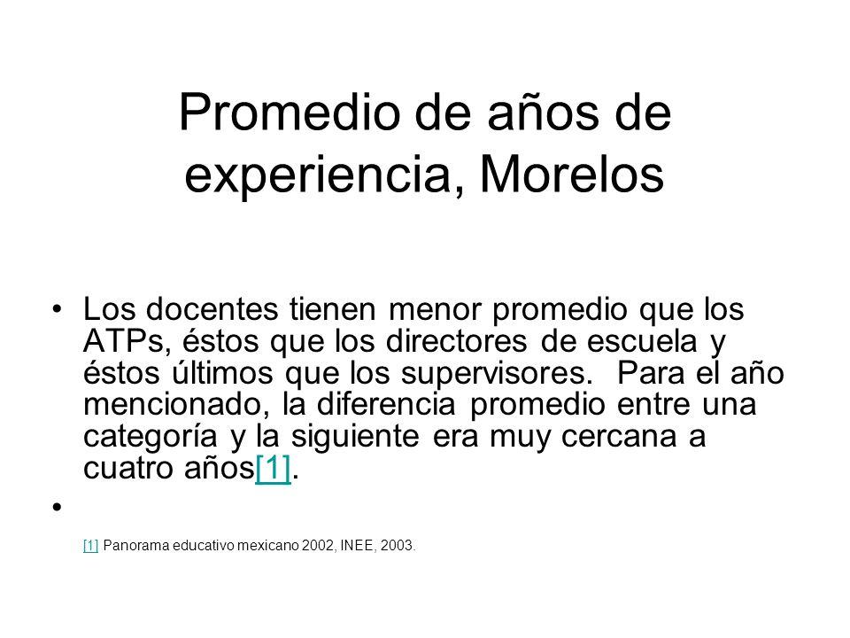 Promedio de años de experiencia, Morelos Los docentes tienen menor promedio que los ATPs, éstos que los directores de escuela y éstos últimos que los supervisores.